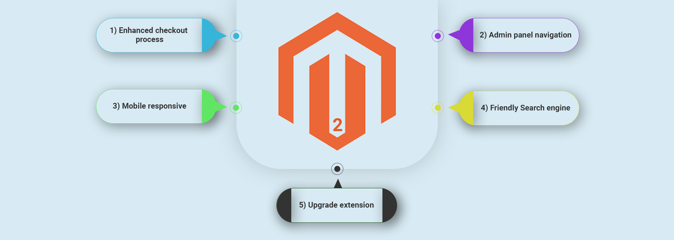 Five reasons to upgrade Magento 2