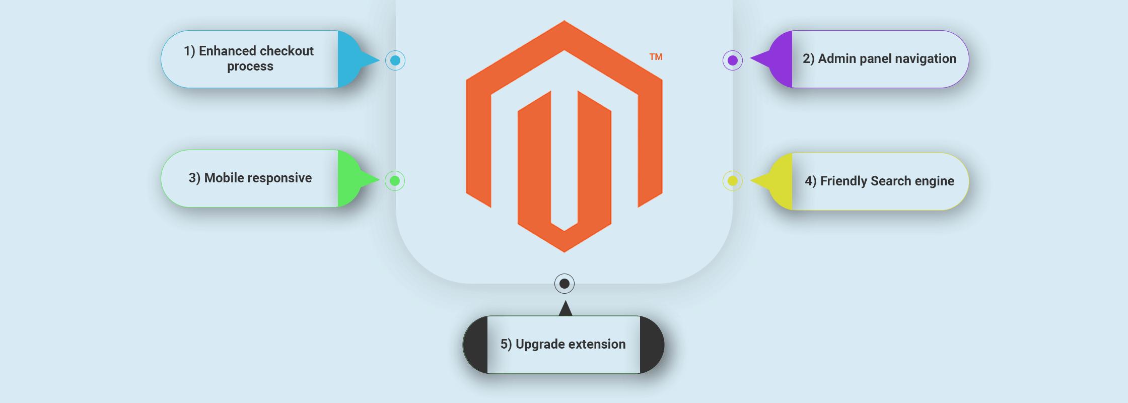 Five reasons to upgrade Magento 2